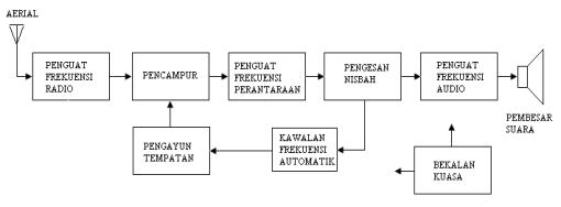 Penerima sistem telekomunikasi on emaze gambarajah blok penerima radio fm ccuart Choice Image
