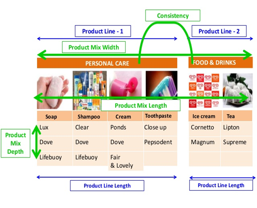 marketing mix 4p for sunsilk shampoo