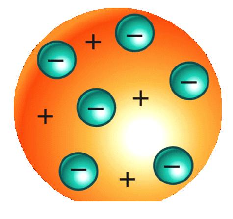Modelo atomico de perrin
