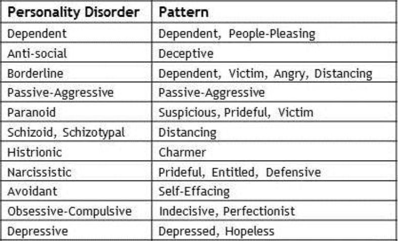 the different theories associated with multiple personality disorder Dissociative identity disorder (did), previously known as multiple personality disorder (mpd), is a mental disordercharacterized by at least two distinct and relatively enduring identities or dissociated personality states that alternately show in a person's behavior, accompanied by memory impairment for important information not explained by ordinary forgetfulness.
