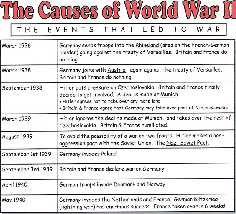world war 2 turning points essay