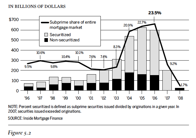 subprime mortgage Posts about subprime mortgage lending written by cloudedtitlesblog (breaking news — op-ed) — the author of this post does not posit legal advice here it's is food for thought for your own educational value.