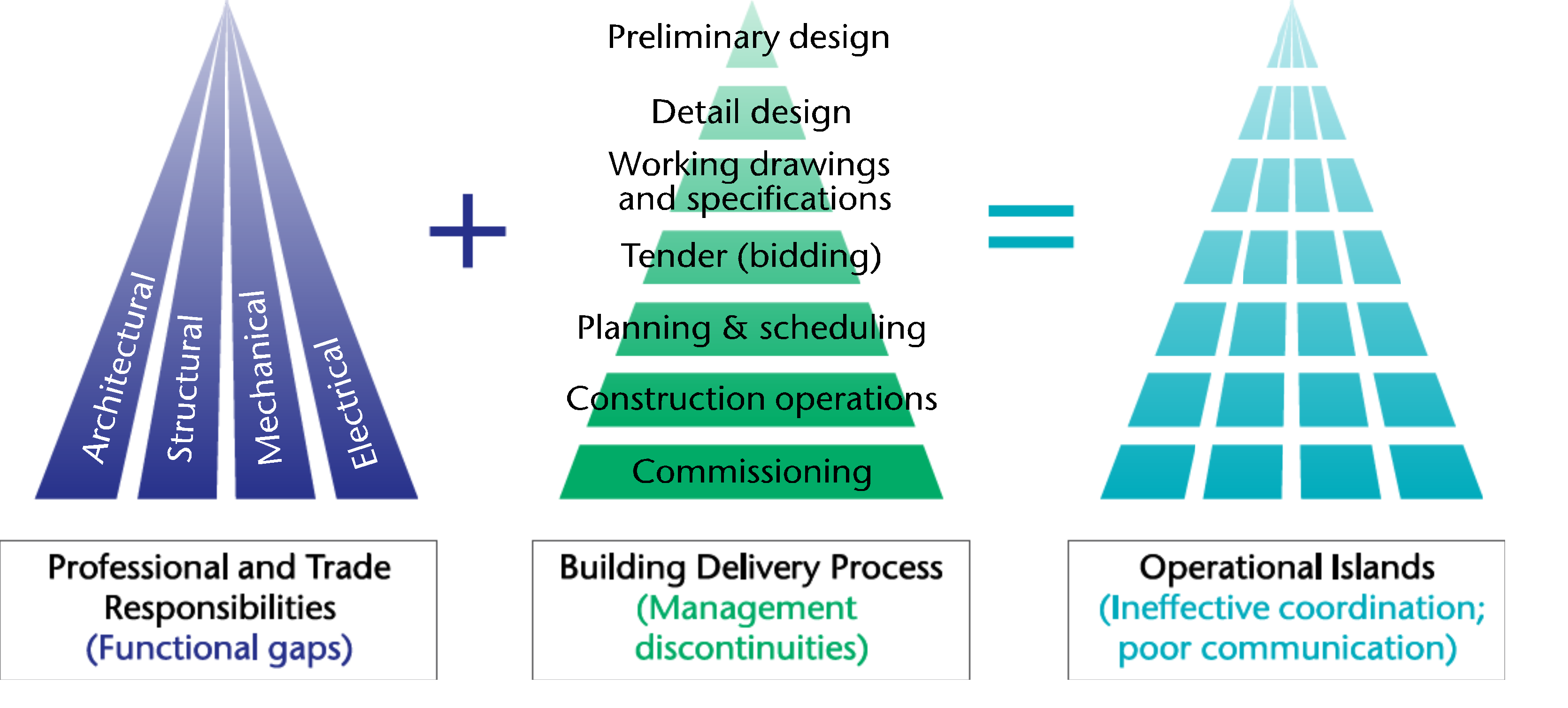 detailed design process and design specifications Any alternative methods other than using detailed design what are the advantage disadvantages using detailed design, they are referring to a process known.
