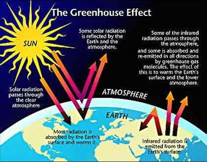 English 2 climate changes like global warming is the result of human practices like emission of greenhouse gases global warming leads to rising temperatures of the ccuart Images