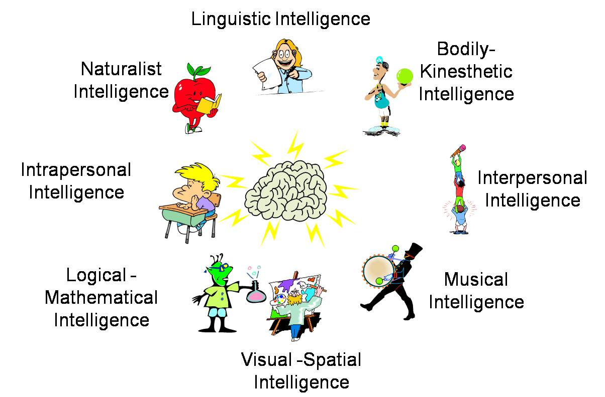 implementing multiple intelligences into the classroom essay My philosophy of education would be to implement multiple intelligences in the classroom for several reasons the first reason is that it enhances cooperative learning.