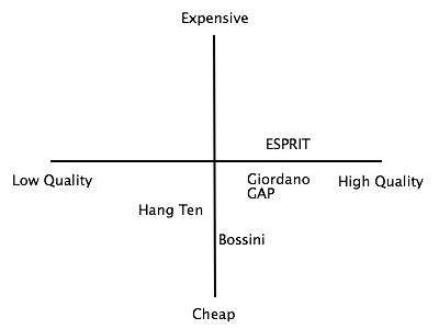 Esprit Holdings Ltd in Apparel