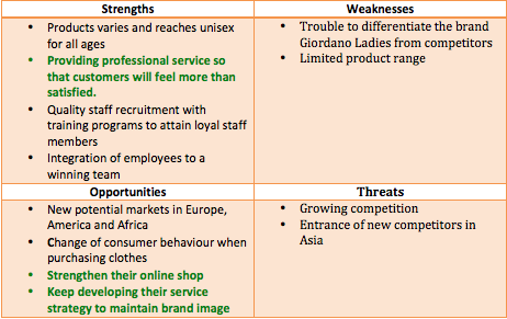 Bossini International Holdings Ltd. - Business Profile with Financial and SWOT Analysis