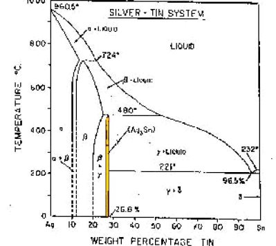 Silver Tin Phase Diagram Tin Lead Silver Phase Diagram Wire Diagrams