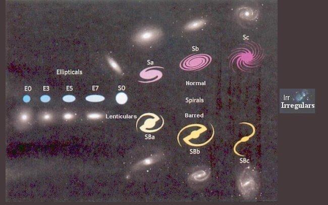three galaxies diagraman of - photo #12
