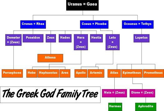 Pics For > Zeus Poseidon And Hades Family Tree