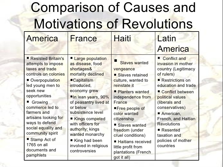 compare and contrast the american revolution and french revolution