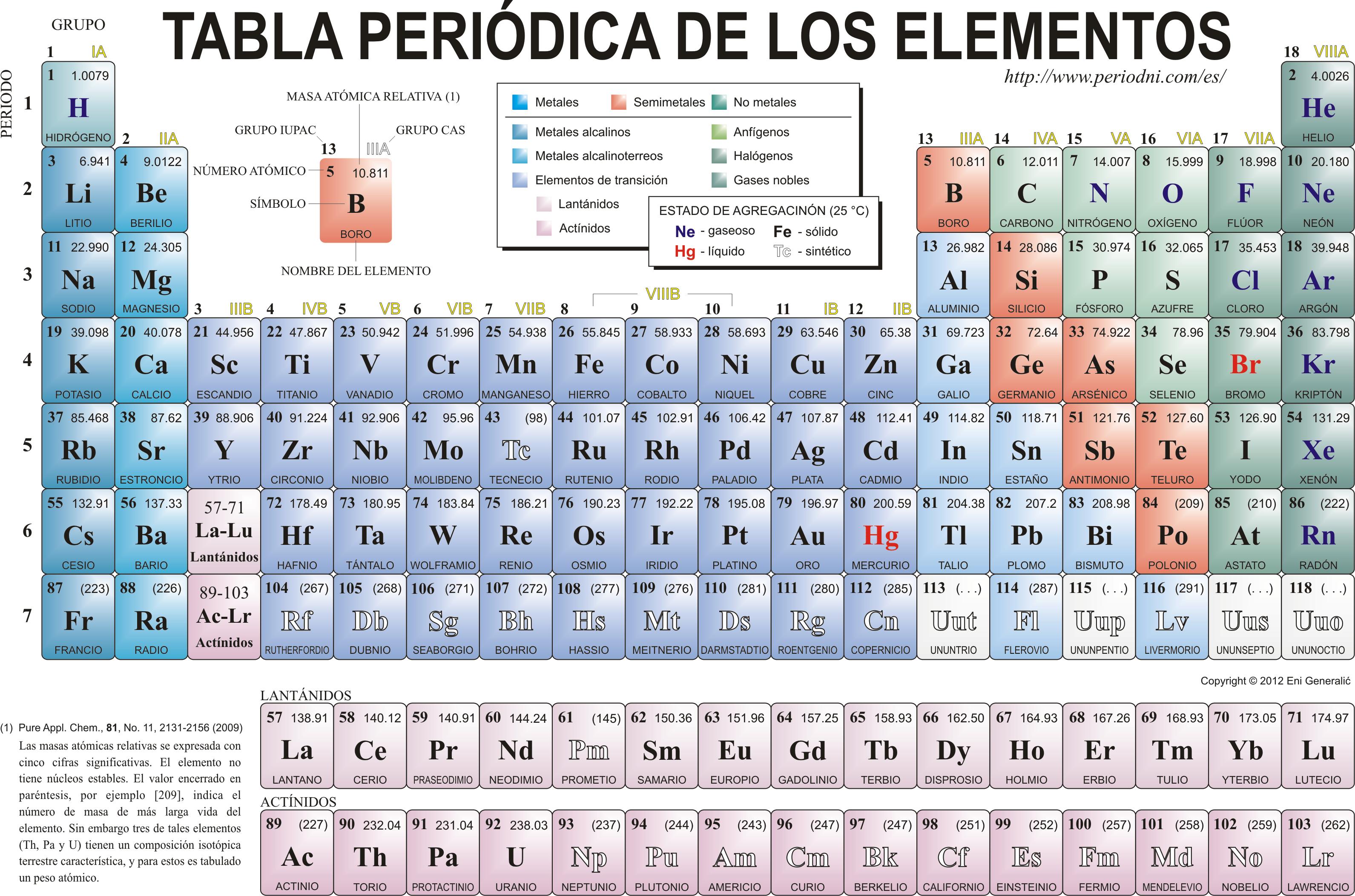 Tabla periodica by pascualfernandezbaeza on emaze en la tabla peridica aparecen todos los elementos conocidos estn ordenados por orden creciente de nmero atmico urtaz Choice Image