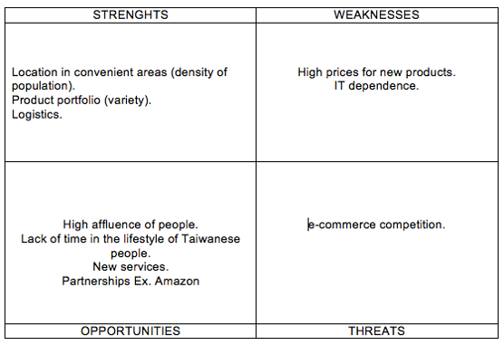 seven eleven swot analysis Swot analysis is a strategic planning tool that can be used by 7-eleven managers to do a situational analysis of the company  it is a handy technique to evalauate the present strengths (s), weakness (w), opportunities (o) & threats (t) 7-eleven is facing in its current business environment.