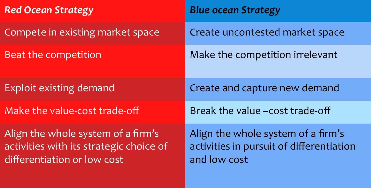 Blue ocean strategy versus porter s generic strategies