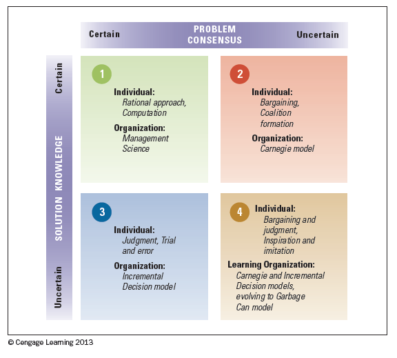 carnegie model of decision making (pc4) collaboration and group decision-making a leadership dilemma: on one hand, leaders want their groups to fully understand and endorse a decision.