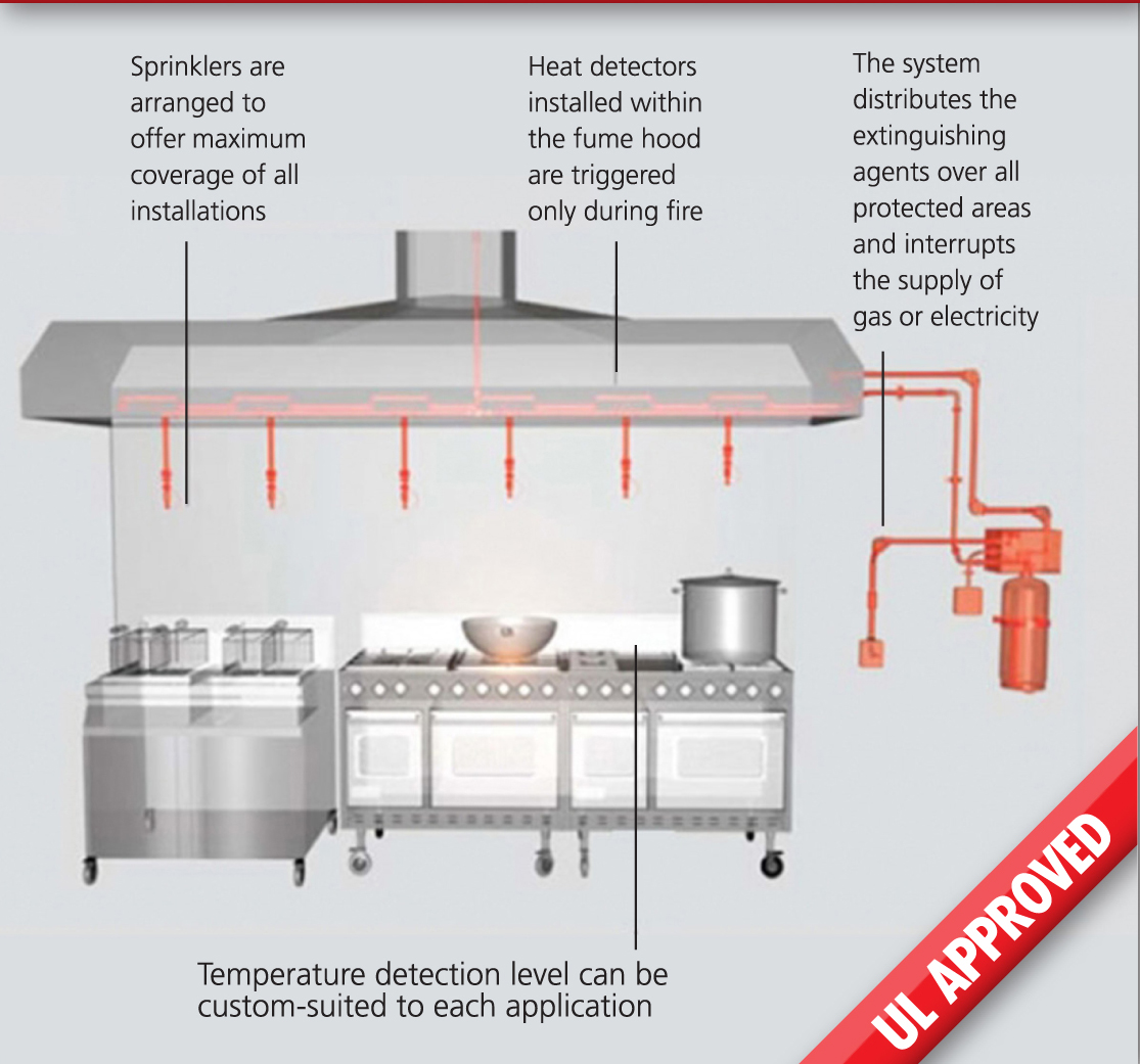 Fire Suppression System Wiring Diagram Simple Guide About Ansul Valve Restaurant Badger