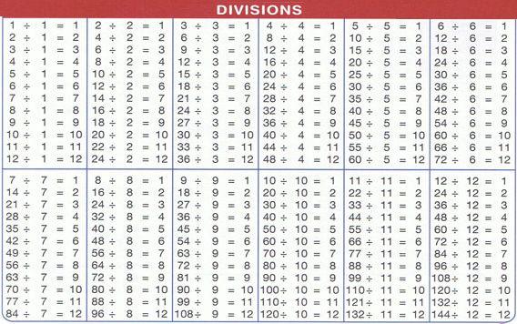 Таблицы на сложение и вычитание до 100