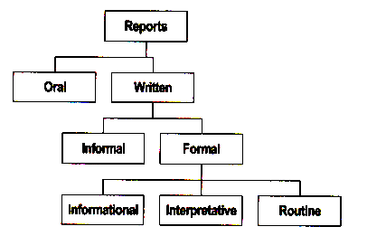 What Does Report Writing Mean? What Are Its Types?