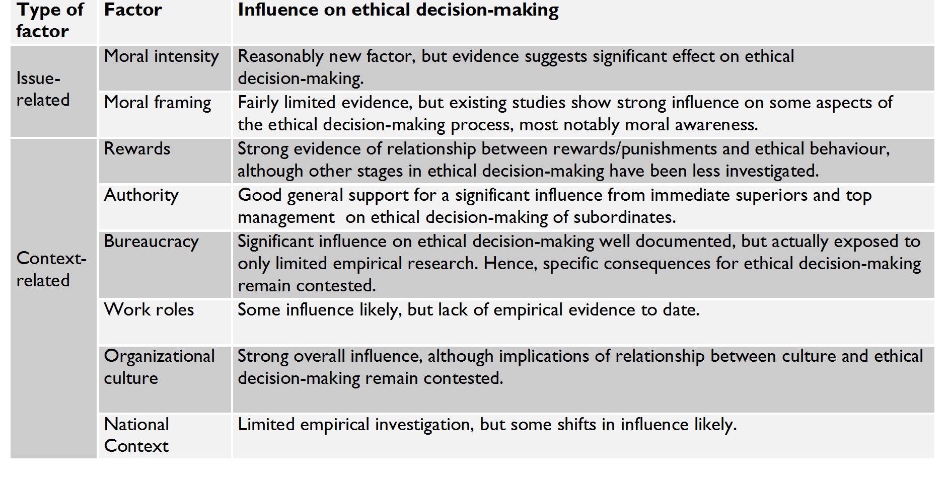 influences on ethics Ethics in decision making impacts the choices for words and actions  this focusing decision can influence criteria for decisions throughout the network of business decisions (the decisions in blue), directly influencing ethical decision making and organizational conduct.