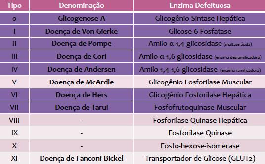 Resultado de imagem para classificação da glicogenoses