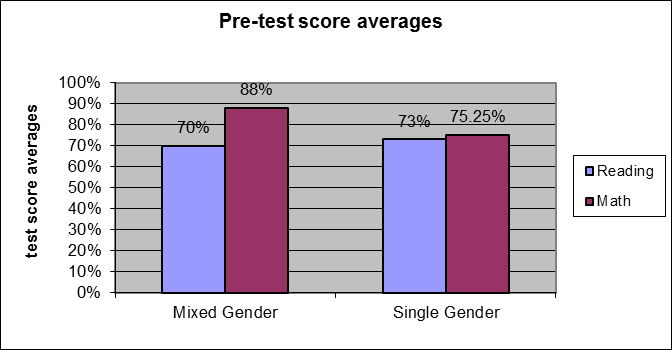 Classroom dissertation gender published recently single