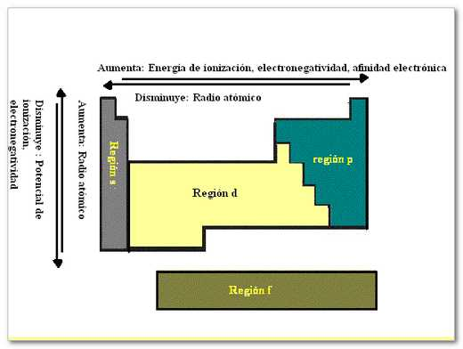 tabla periodica de los elementos y sus propiedades pdf image propiedades de la tabla periodica de - Tabla Periodica De Los Elementos Quimicos Y Sus Definiciones