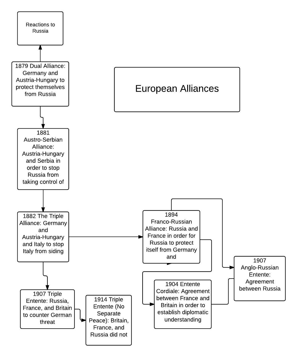 World War One Alliances By Andrewortega On Emaze