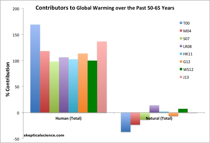 good title for global warming research paper
