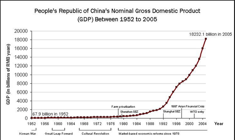 chinas economy growing so fast essay 1 china is an authoritarian state which can centralize all its human and natural resources to focus on developing its economy 2 since the system of reform and opening, we have a relatively peaceful and stable domestic environment 3 the gover.