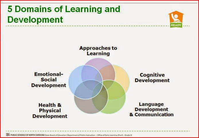 a description of the emotional and physical development in children Physical development: age 2–6 besides physical problems, children suffering from long‐term illnesses have significant psychological hurdles to overcome.