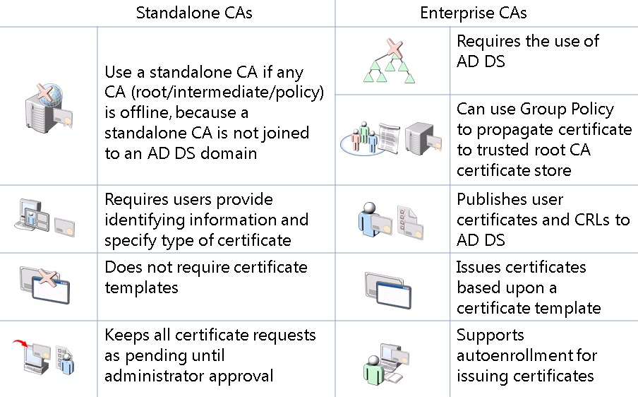 414 module11 considerations for standalone and enterprise cas yelopaper Image collections