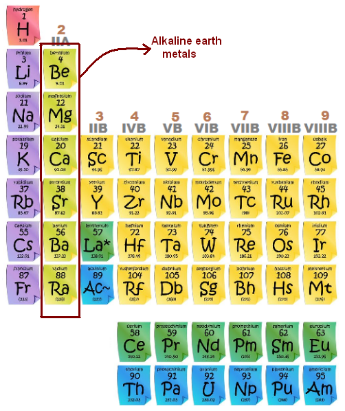 Alkaline earth metals on emaze the alkaline earth metals are the second most reactive family of elements in the periodic table urtaz Images