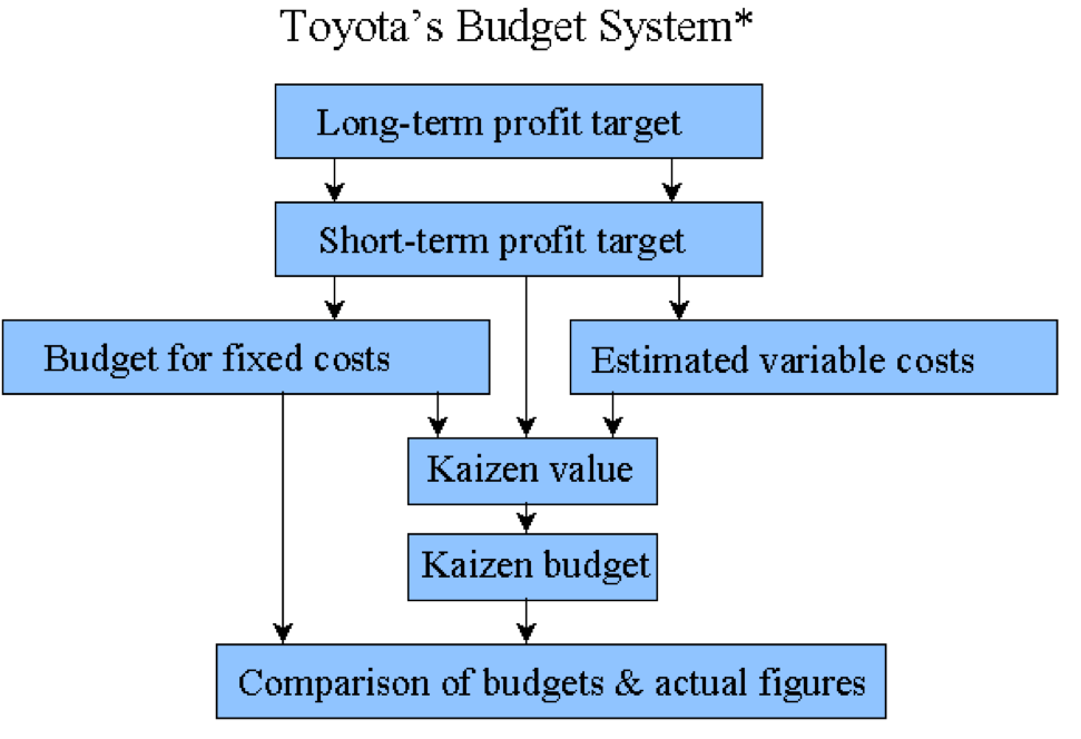 """disadvantages of kaizen costing Kaizen is a japanese philosophy for process improvement that can be traced to the meaning of the japanese words """"kai 111 disadvantages of kaizen costing 1."""