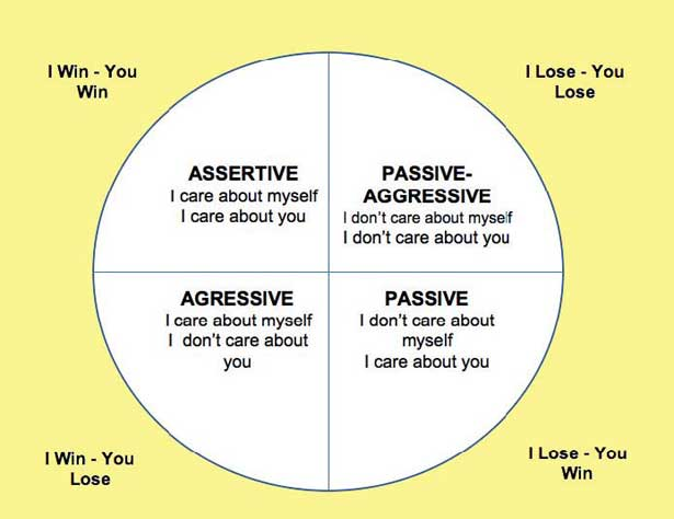 the benefits of assertive communication and the Assertive communication is a style in which individuals clearly state their opinions and feelings, and firmly advocate for their rights and needs without violating the rights of others these individuals value themselves, their time.