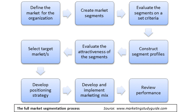 segmentation targeting and positioning achieving Segmentation, targeting & positioning for competitive advantage  to meet  potential customer's needs offers the greatest potential to achieve profit or.