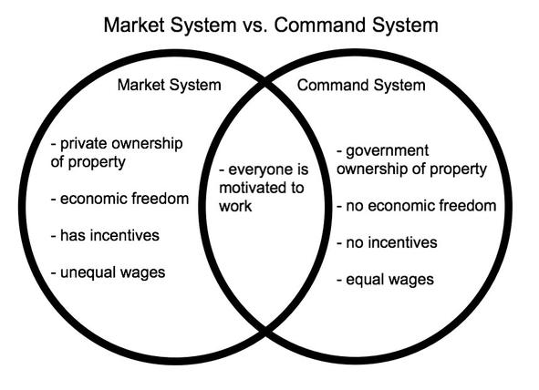 compare and contrast the free market systems with planned economies Pure capitalism and the market system: the market and the 5 es i economic systems market economy competition free enterprise laissez-faire capitalism command economy also called socialism state-run economy centrally planned economy communism examples: north korea cuba.