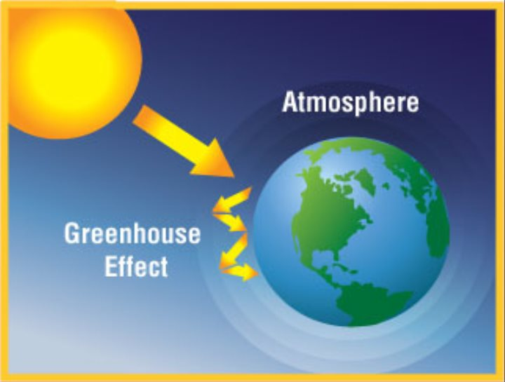 "an article about the negative influences of ozone and global warming This is just in case you are wondering about the current state of ""negative global warming"" ozone holes the ozone uv also has an influence on the nh."