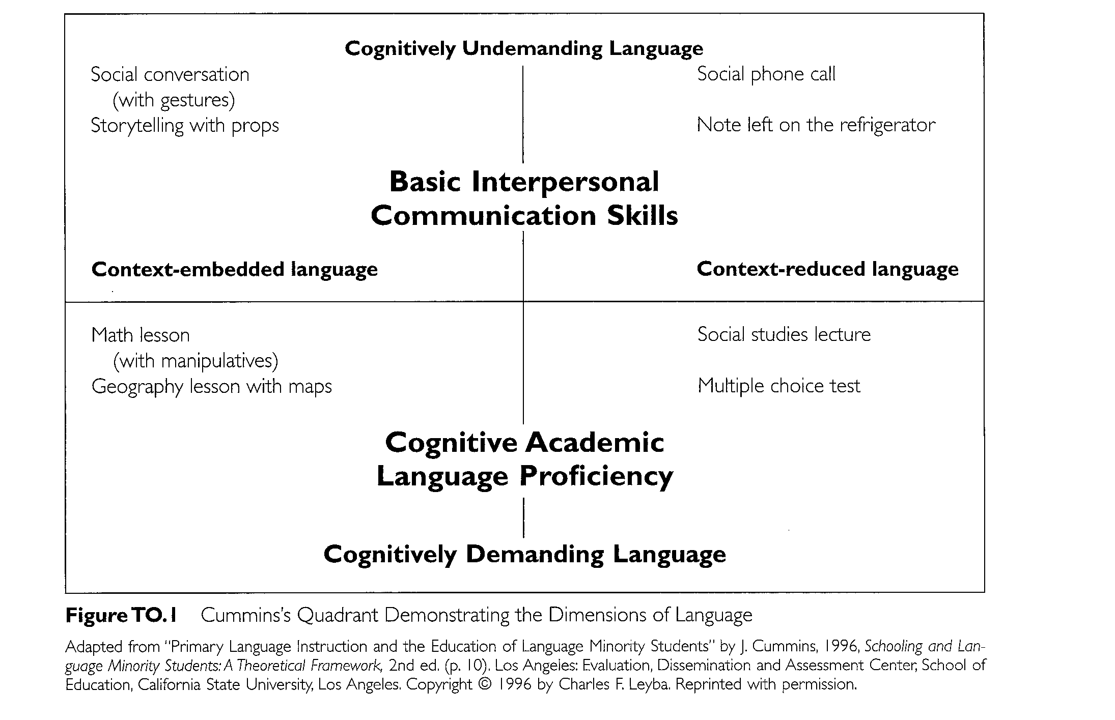 bics and calp essay Many teachers are misled when an ell student sounds fluent, but still struggles academically the reason for this is that there is a clear distinction between social/conversational (bics) and academic (calp) language as defined by cummins.