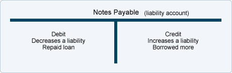 Presentation Name on emaze – Note Payables