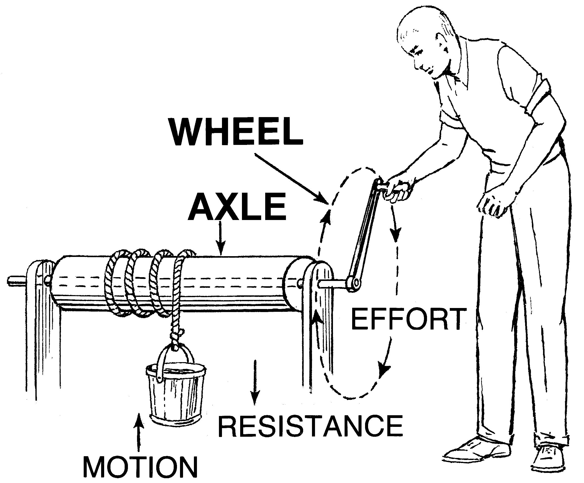 Wheel And Axle Diagram Wheel And Axle Diagram Wiring Diagram Gol