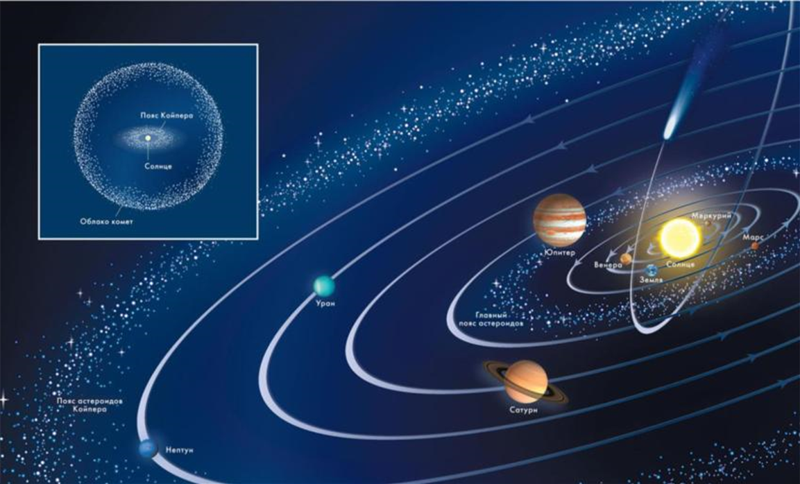 astronomy distance stars solar system The average earth-sun distance, which originally defined the astronomical unit (au), provides a convenient measure for distances within the solar system the astronomical unit was originally defined by observations of the mean radius of earth's orbit but is now defined as 149,597,8707 km (about 93 million miles.