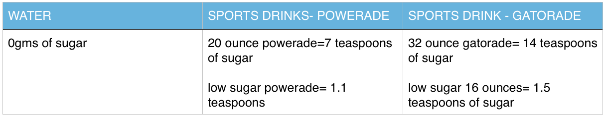 Ingredients In Sports Drinks Can Stimulate Thirst