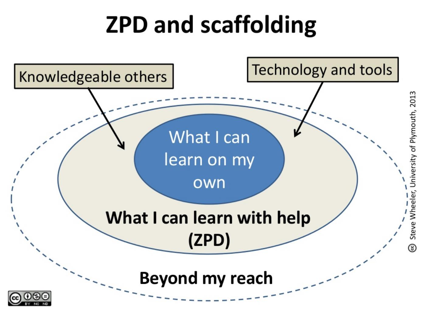 child development scaffolding Bruner believed that when children start to learn new concepts, they need help from in a very specific way, scaffolding represents a reduction in the many choices a child might face, so that they.