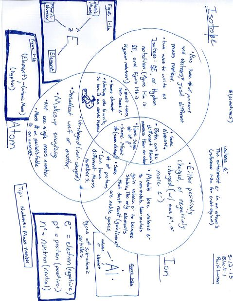 Drawing bohr diagrams by mrs hyatt on emaze picturechart or venn diagram ccuart Image collections