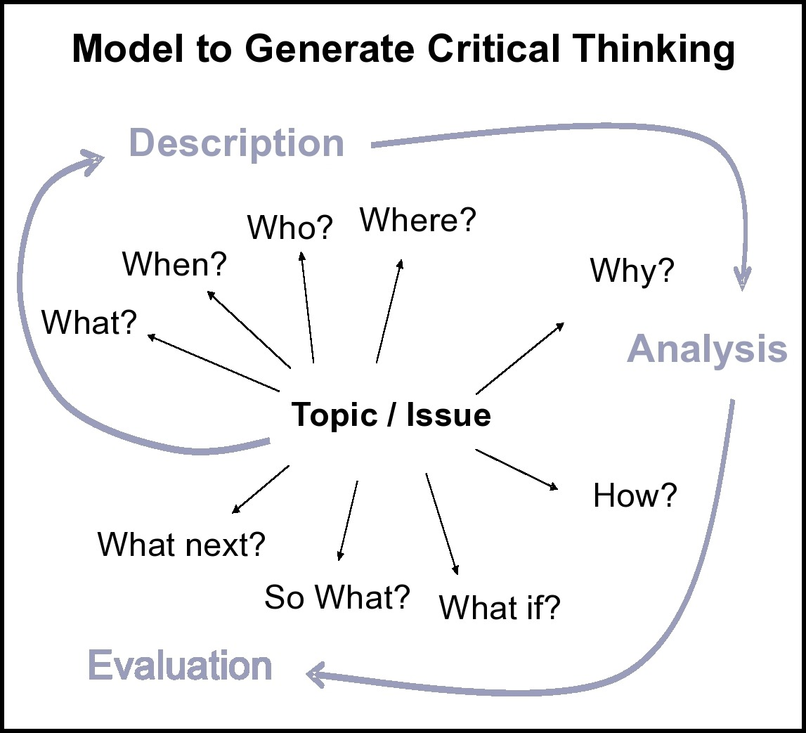 critical thinking involves weighing alternatives Critical thinking in nursing process and education critical thinking in nursing process critical and choosing an action or belief based on an alternative.