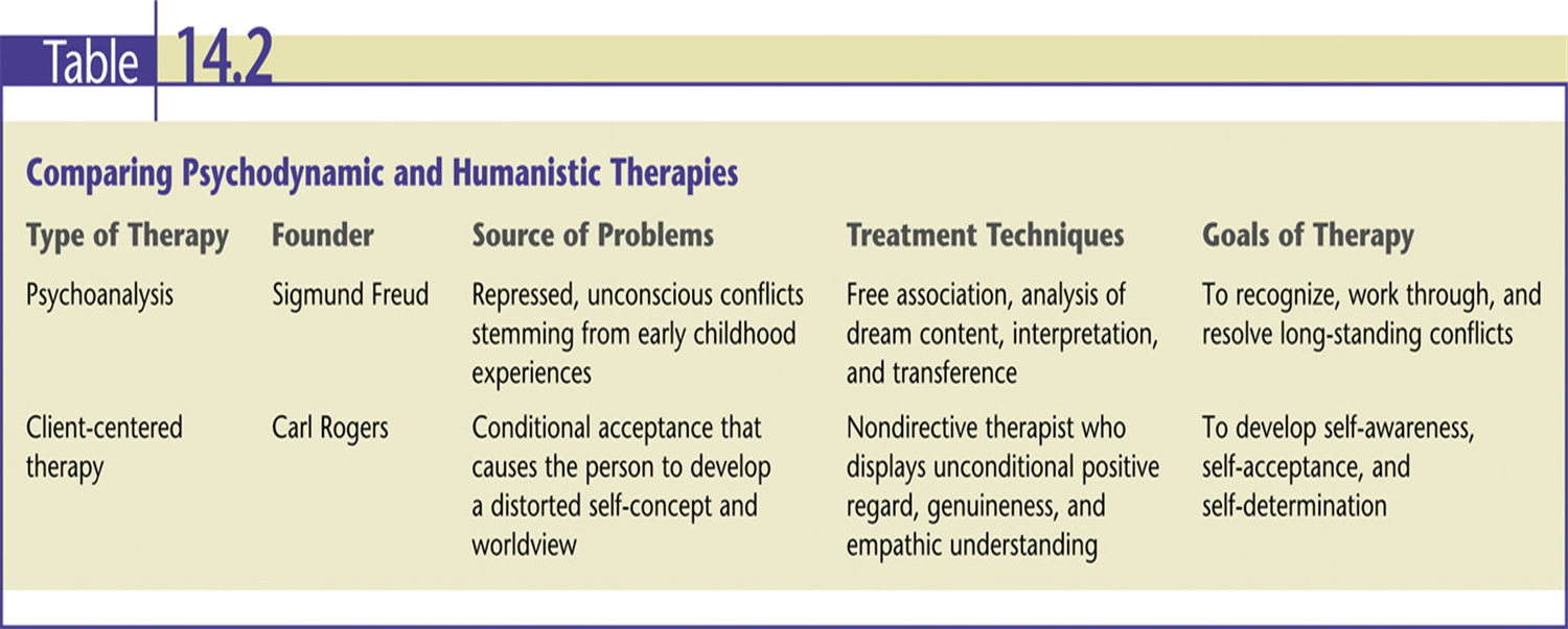 compare reality therapy and person centered therapy Start studying co 502 - chapter 15 - integration learn vocabulary person-centered therapy puts faith in the one of the major goals of reality therapy.