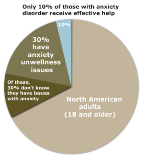 effect of anxiety disorder