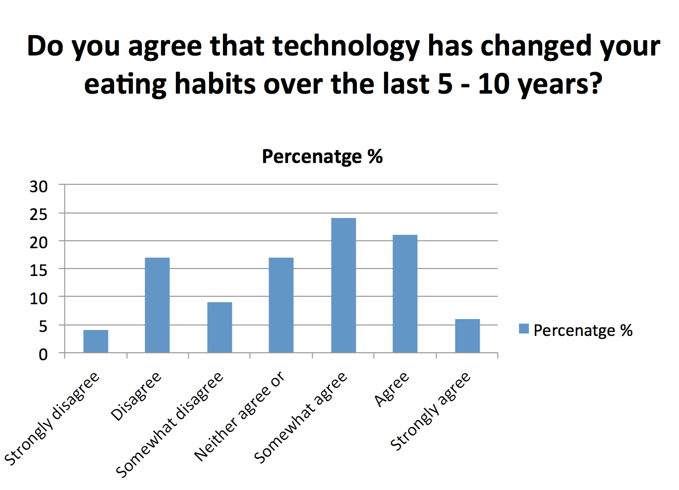 How Does Technology Impact HR Practices?