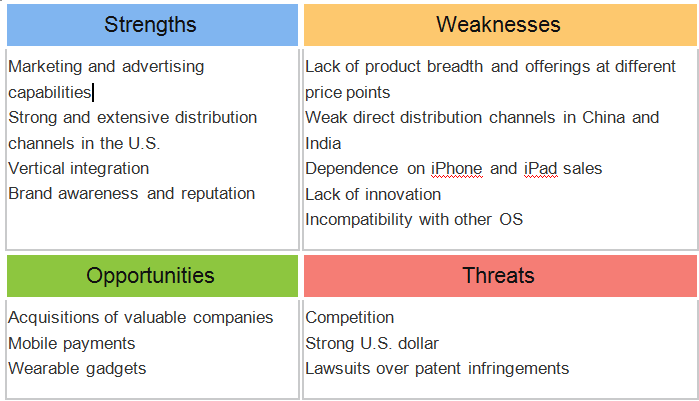 apple swot recommendation Transcript of strategic recommendations: apple inc one man show company overview swot analysis weaknesses cannibalization reliance on ceo opportunities emerging markets increased trend towards usage of more handheld devices threats over reliance on third party partners.