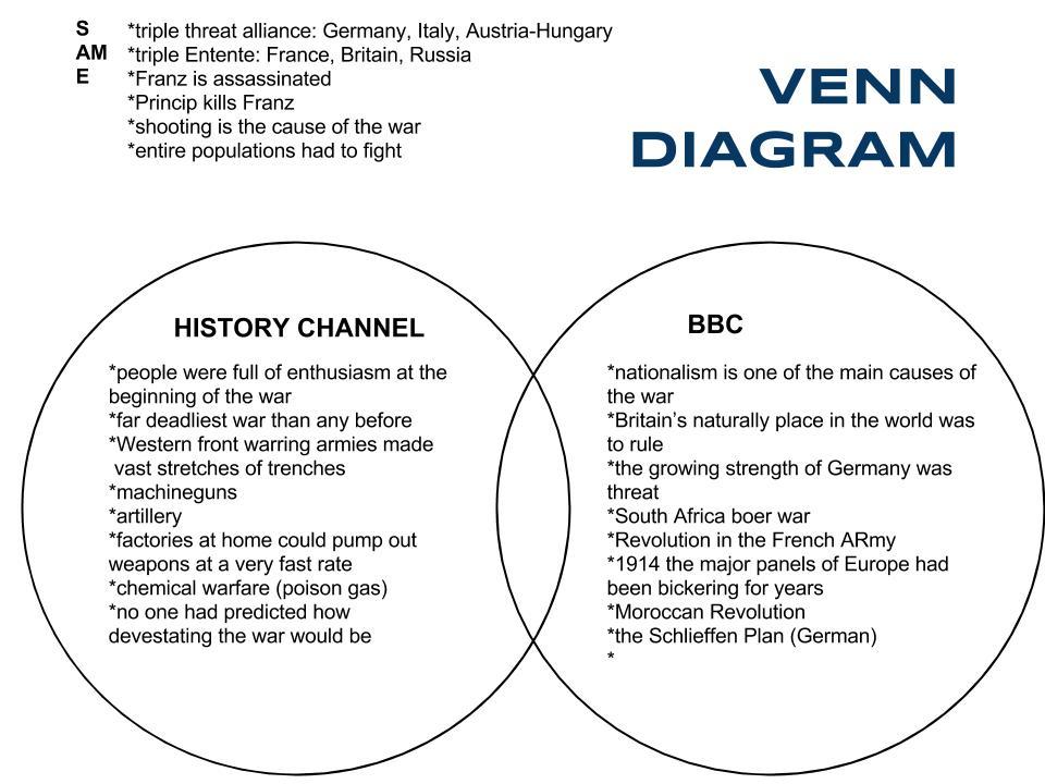 Britain Venn Diagram Selol Ink